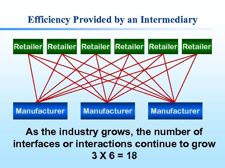 Efficiency Provided by an Intermediary Retailer Retailer Manufacturer As the industry grows, the number