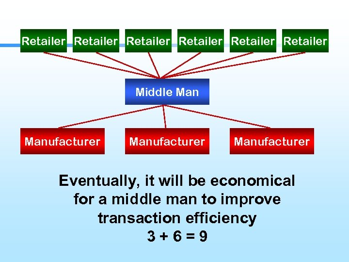 Retailer Retailer Middle Manufacturer Eventually, it will be economical for a middle man to