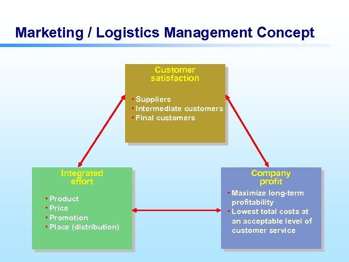 Marketing / Logistics Management Concept Customer satisfaction • Suppliers • Intermediate customers • Final