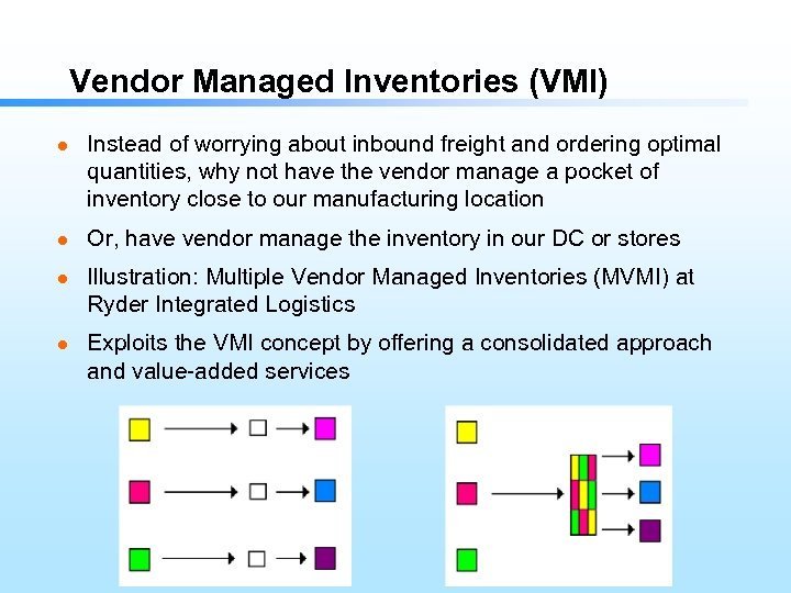 Vendor Managed Inventories (VMI) l l Instead of worrying about inbound freight and ordering