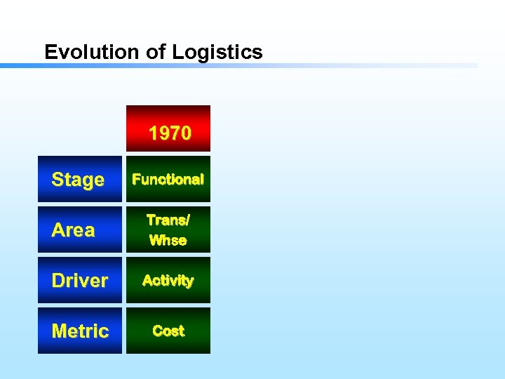 Evolution of Logistics 1970 Stage Functional Area Trans/ Whse Driver Activity Metric Cost