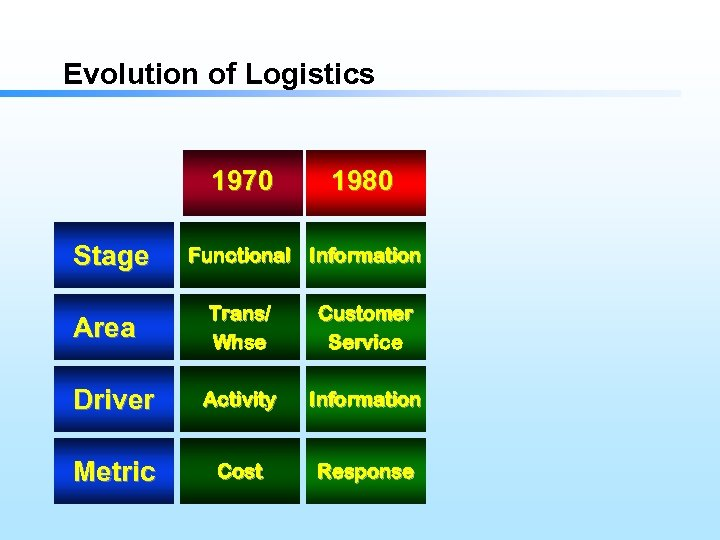 Evolution of Logistics 1970 Stage 1980 Functional Information Area Trans/ Whse Customer Service Driver