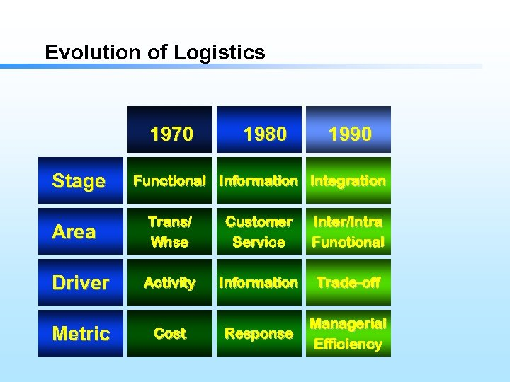 Evolution of Logistics 1970 Stage 1980 1990 Functional Information Integration Area Trans/ Whse Customer