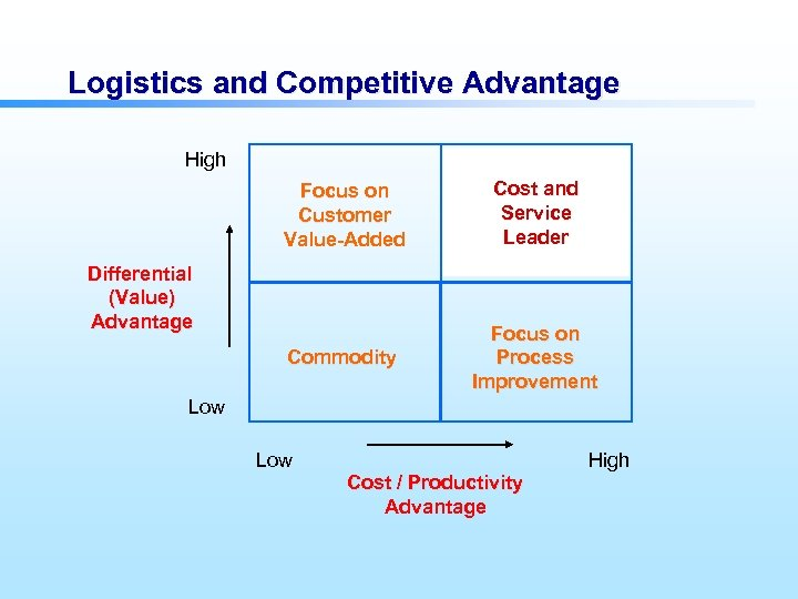Logistics and Competitive Advantage High Focus on Customer Value-Added Cost and Service Leader Commodity