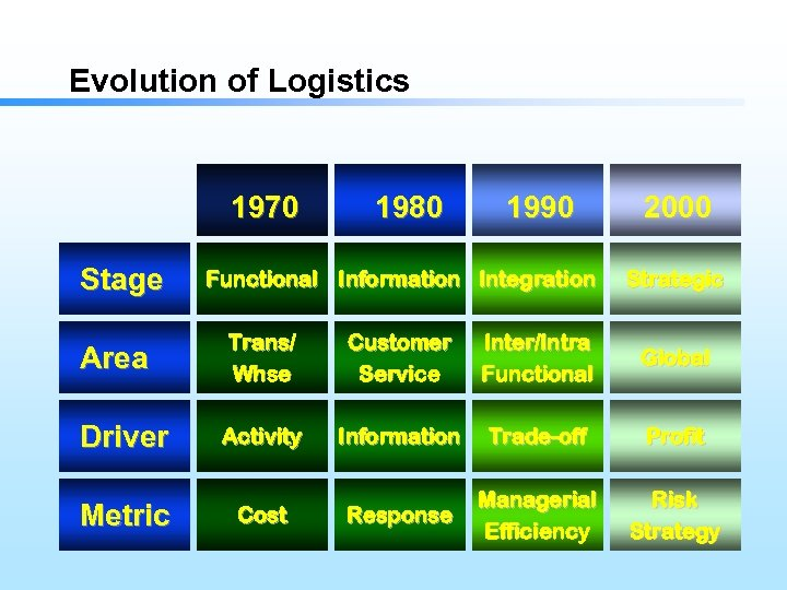Evolution of Logistics 1970 Stage 1980 1990 Functional Information Integration 2000 Strategic Area Trans/