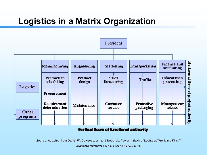 Logistics in a Matrix Organization President Engineering Marketing Production scheduling Product design Sales forecasting