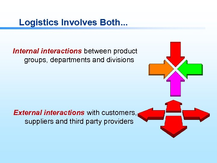 Logistics Involves Both. . . Internal interactions between product groups, departments and divisions External