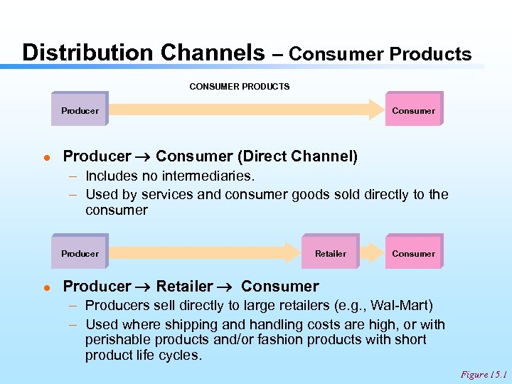 Distribution Channels – Consumer Products CONSUMER PRODUCTS Producer l Consumer Producer Consumer (Direct Channel)