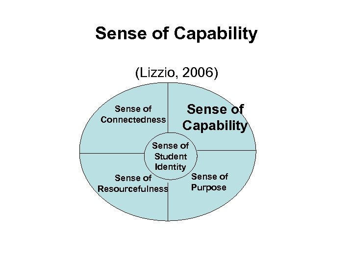Sense of Capability (Lizzio, 2006) Sense of Connectedness Sense of Capability Sense of Student