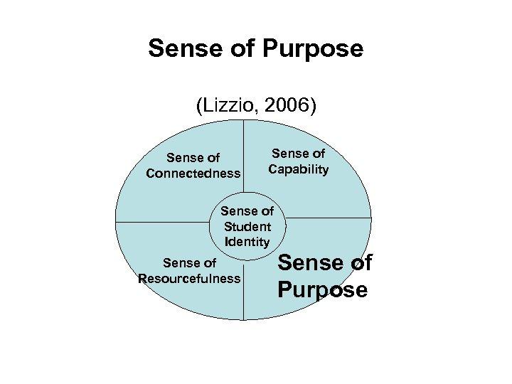 Sense of Purpose (Lizzio, 2006) Sense of Connectedness Sense of Capability Sense of Student
