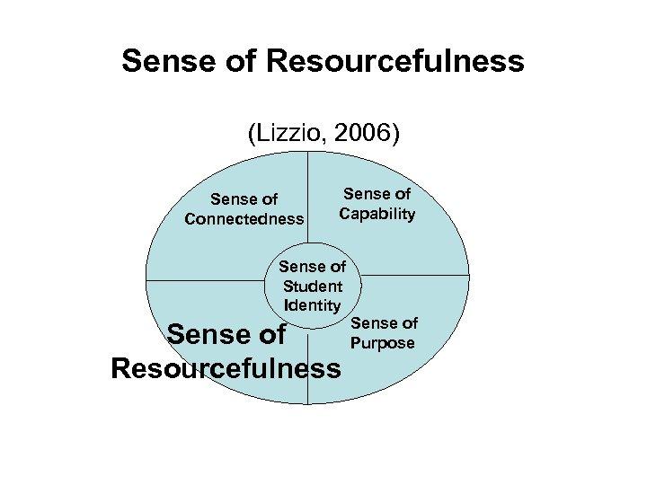 Sense of Resourcefulness (Lizzio, 2006) Sense of Connectedness Sense of Capability Sense of Student