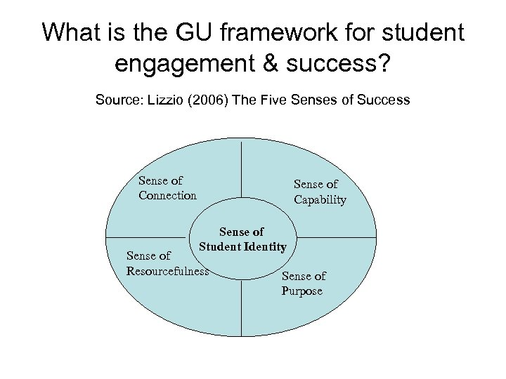 What is the GU framework for student engagement & success? Source: Lizzio (2006) The