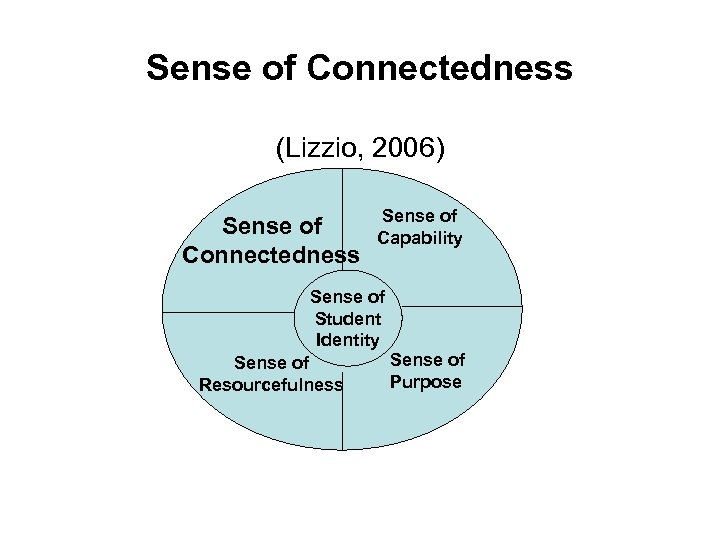 Sense of Connectedness (Lizzio, 2006) Sense of Connectedness Sense of Capability Sense of Student