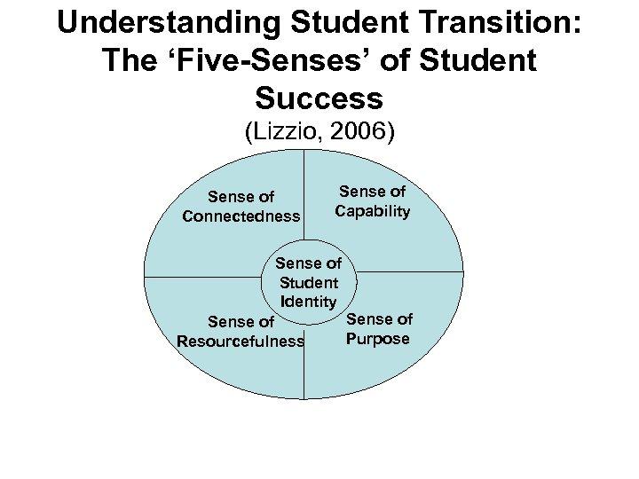 Understanding Student Transition: The 'Five-Senses' of Student Success (Lizzio, 2006) Sense of Connectedness Sense