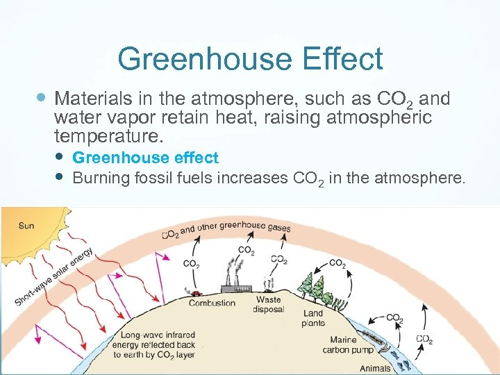 Greenhouse Effect Materials in the atmosphere, such as CO 2 and water vapor retain