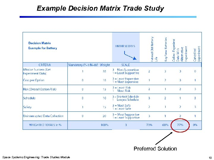 Example Decision Matrix Trade Study Preferred Solution Space Systems Engineering: Trade Studies Module 10
