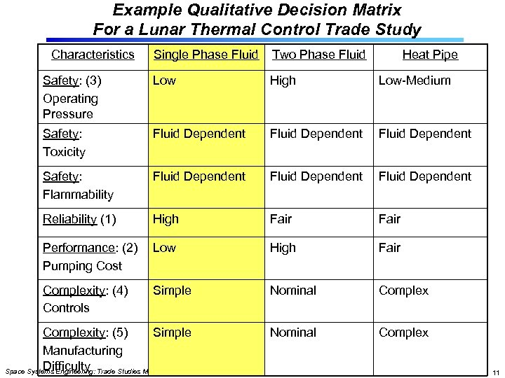 Example Qualitative Decision Matrix For a Lunar Thermal Control Trade Study Characteristics Single Phase