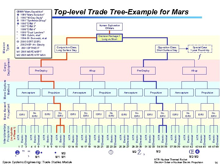 """Top-level Trade Tree-Example for Mars Π1988 """"Mars Expedition"""" 1989 """"Mars Evolution"""" 1990 """""""