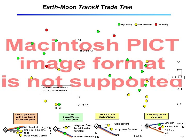 Earth-Moon Transit Trade Tree High Priority Medium Priority Low Priority 2, 3 1, 4&C