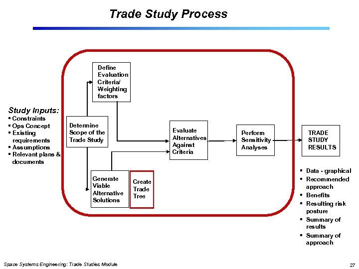 Trade Study Process Define Evaluation Criteria/ Weighting factors Study Inputs: § Constraints § Ops