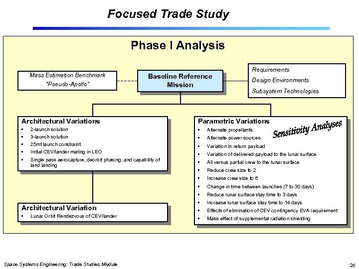 """Focused Trade Study Phase I Analysis Mass Estimation Benchmark """"Pseudo-Apollo"""" Baseline Reference Mission Requirements"""