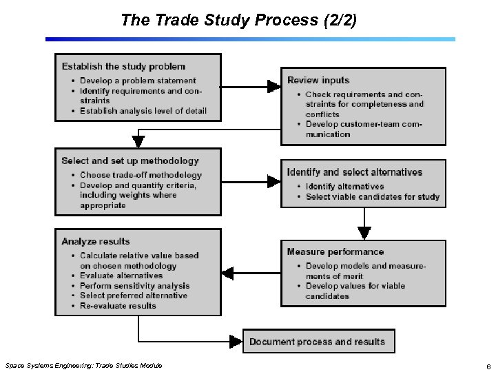 The Trade Study Process (2/2) Space Systems Engineering: Trade Studies Module 6