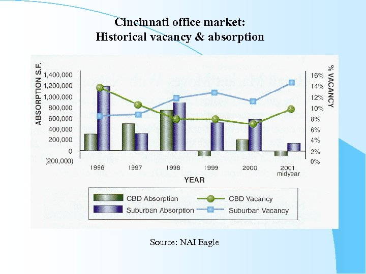 Cincinnati office market: Historical vacancy & absorption Source: NAI Eagle