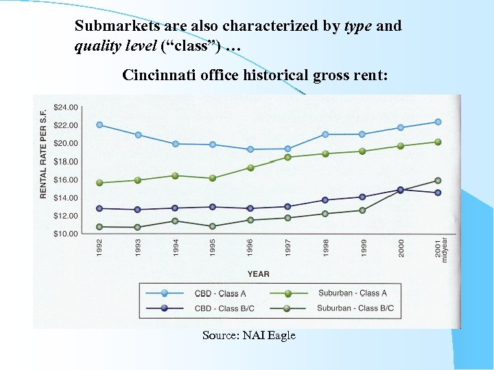 """Submarkets are also characterized by type and quality level (""""class"""") … Cincinnati office historical"""