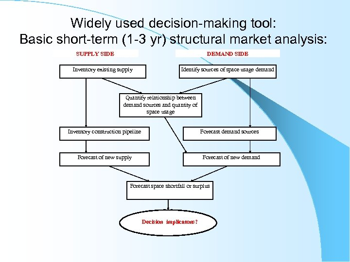 Widely used decision-making tool: Basic short-term (1 -3 yr) structural market analysis: SUPPLY SIDE