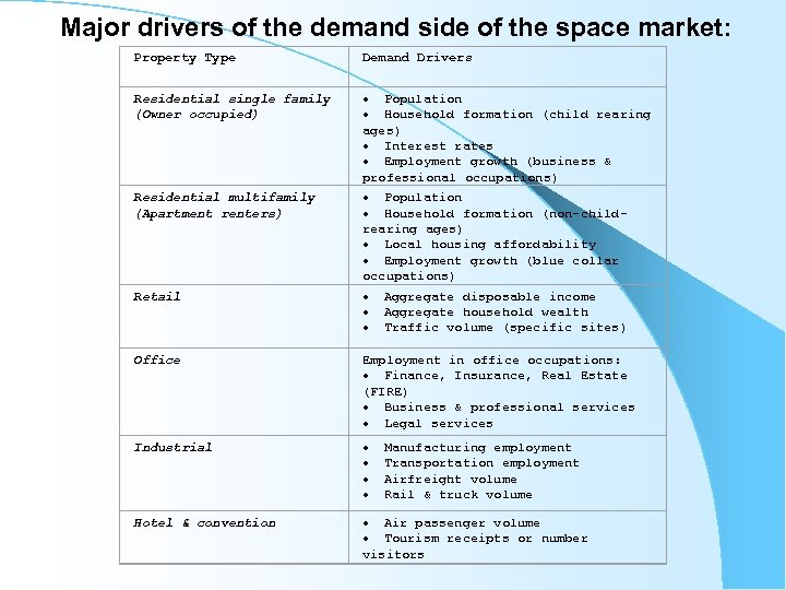 Major drivers of the demand side of the space market: Property Type Demand Drivers
