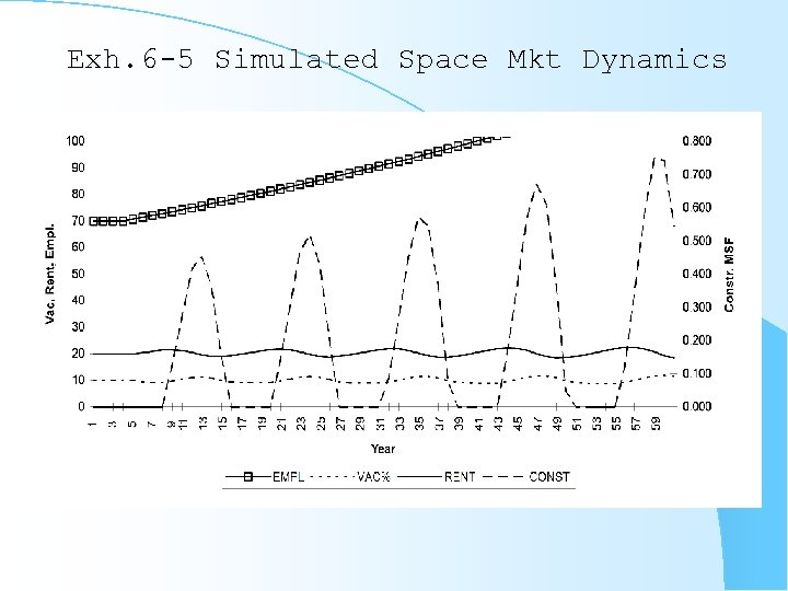 Exh. 6 -5 Simulated Space Mkt Dynamics