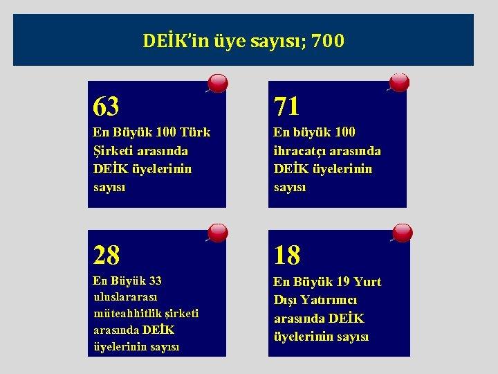 DEİK'in üye sayısı; 700 63 71 En Büyük 100 Türk Şirketi arasında DEİK üyelerinin