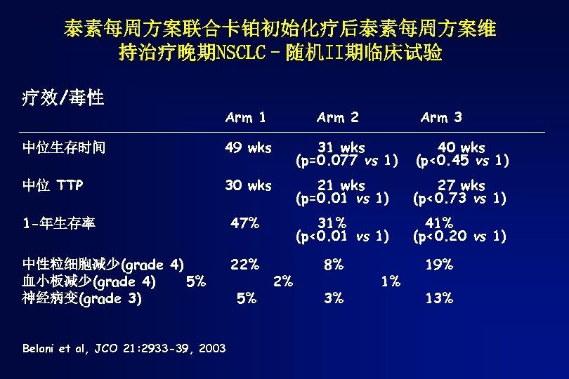 泰素每周方案联合卡铂初始化疗后泰素每周方案维 持治疗晚期NSCLC–随机II期临床试验 疗效/毒性 Arm 1 Arm 2 Arm 3 中位生存时间 49 wks 31 wks