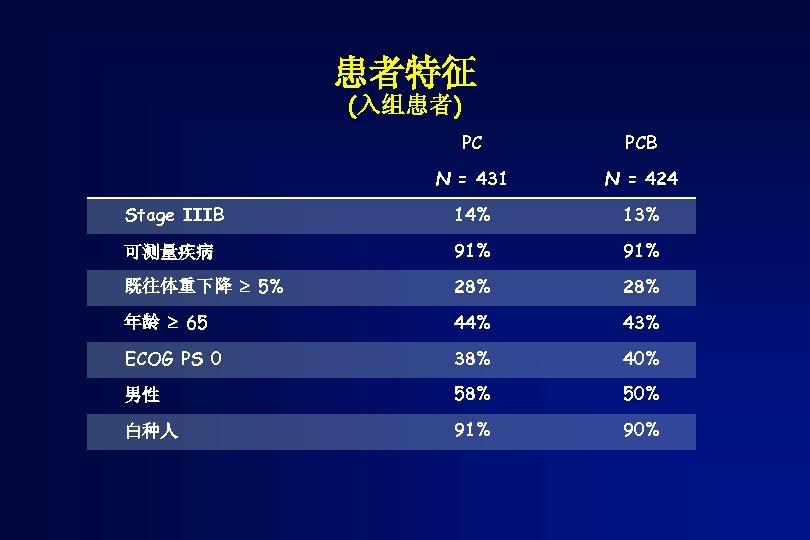 患者特征 (入组患者) PC PCB N = 431 N = 424 Stage IIIB 14% 13%