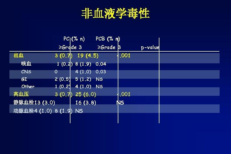 非血液学毒性 PC (% n) PCB (% n) Grade 3 出血 3 (0. 7) 19
