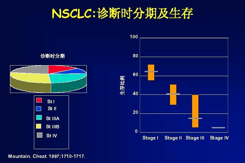 NSCLC: 诊断时分期及生存 100 80 生存比例 诊断时分期 St II 60 40 20 St IIIA St
