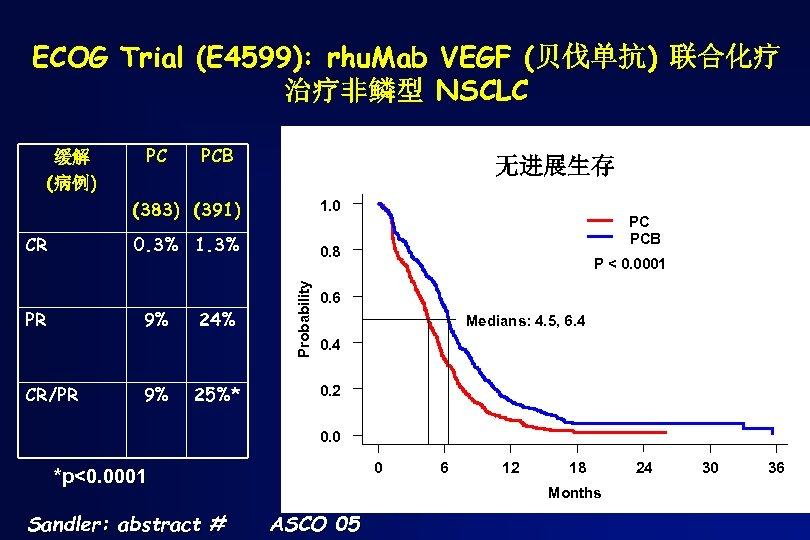 ECOG Trial (E 4599): rhu. Mab VEGF (贝伐单抗) 联合化疗 治疗非鳞型 NSCLC 缓解 (病例) PC