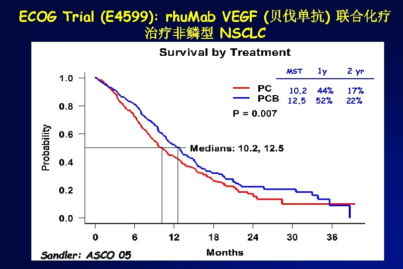 ECOG Trial (E 4599): rhu. Mab VEGF (贝伐单抗) 联合化疗 治疗非鳞型 NSCLC MST 2 yr