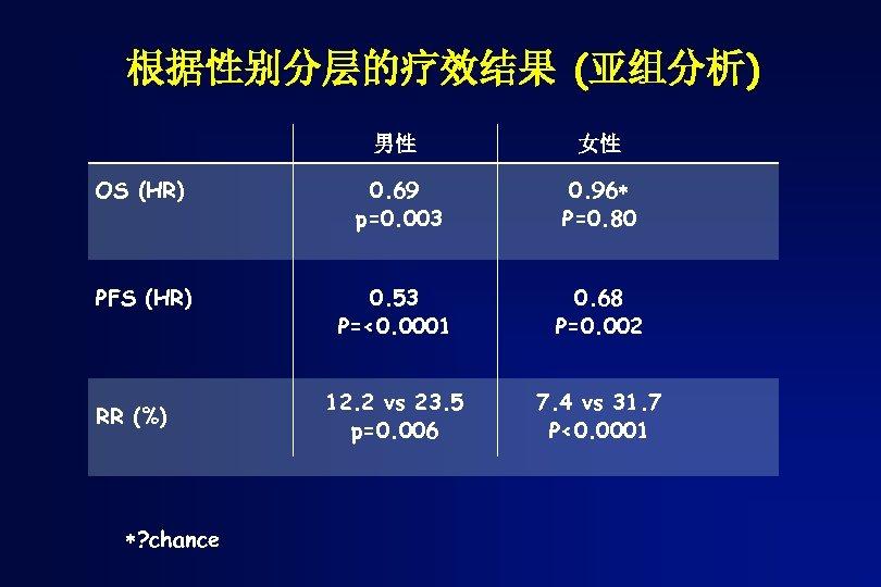 根据性别分层的疗效结果 (亚组分析) 男性 女性 OS (HR) 0. 69 p=0. 003 0. 96 P=0. 80