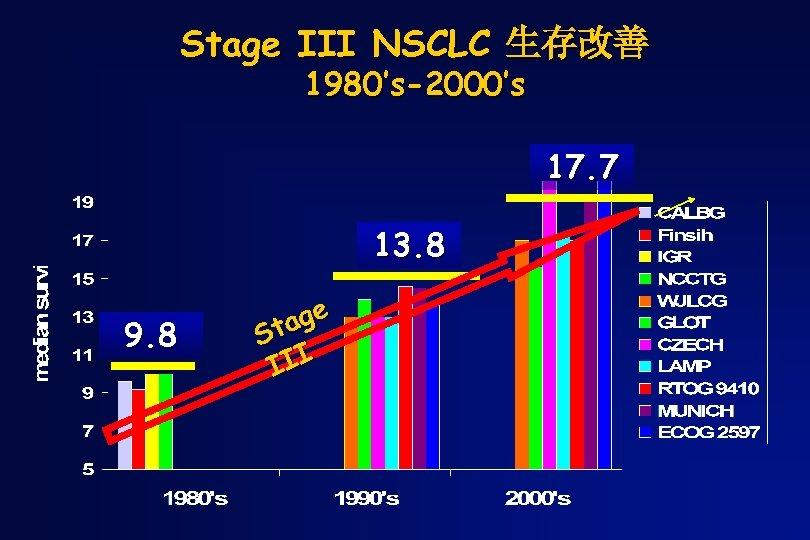 Stage III NSCLC 生存改善 1980's-2000's 17. 7 13. 8 9. 8 age St III