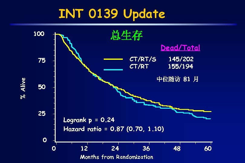 INT 0139 Update 100 总生存 Dead/Total CT/RT/S CT/RT % Alive 75 145/202 155/194 中位随访