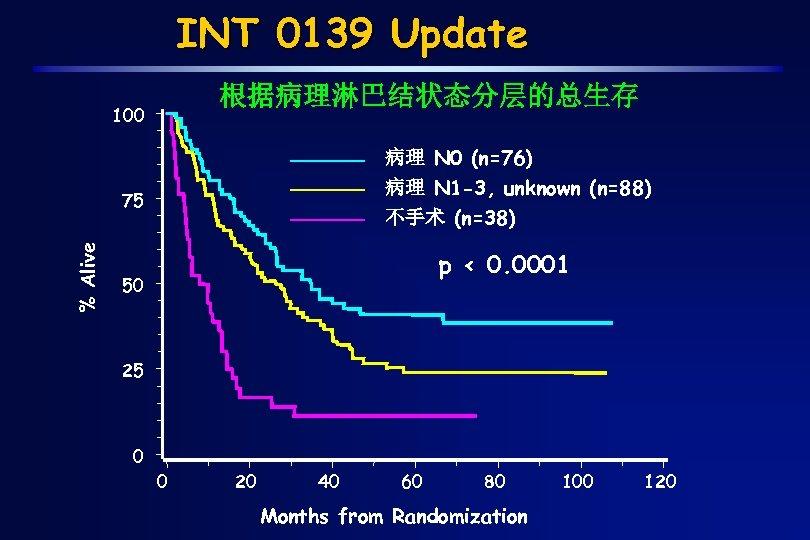 INT 0139 Update 根据病理淋巴结状态分层的总生存 100 病理 N 0 (n=76) 病理 N 1 -3, unknown