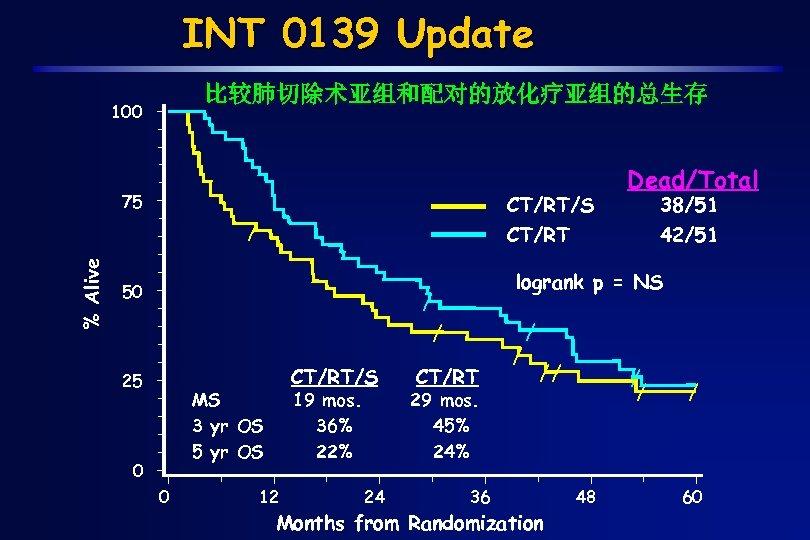 INT 0139 Update 比较肺切除术亚组和配对的放化疗亚组的总生存 100 75 CT/RT/S % Alive / CT/RT/S MS 3 yr