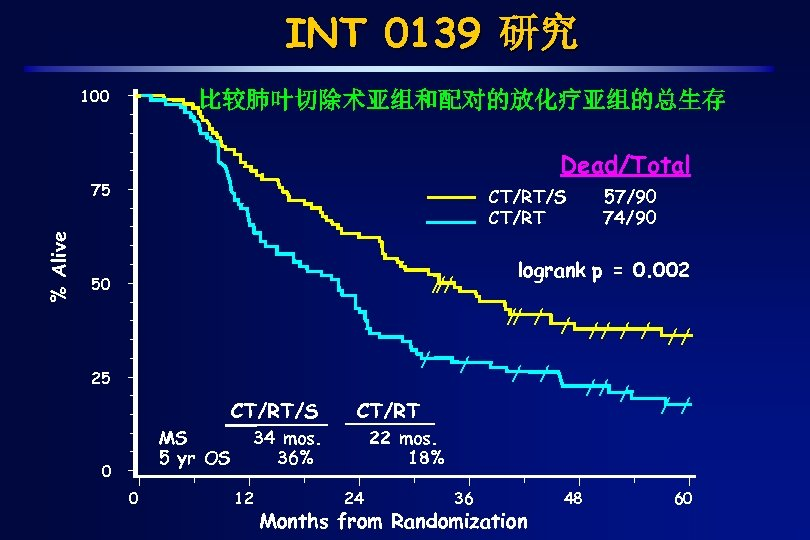 INT 0139 研究 100 比较肺叶切除术亚组和配对的放化疗亚组的总生存 Dead/Total % Alive 75 CT/RT/S CT/RT logrank p =