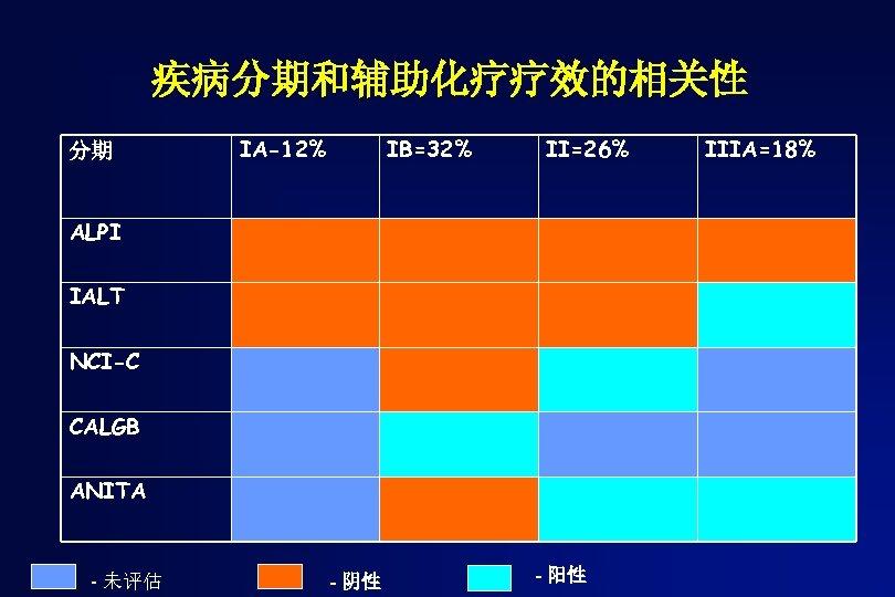 疾病分期和辅助化疗疗效的相关性 分期 IA-12% IB=32% II=26% ALPI IALT NCI-C CALGB ANITA - 未评估 - 阴性