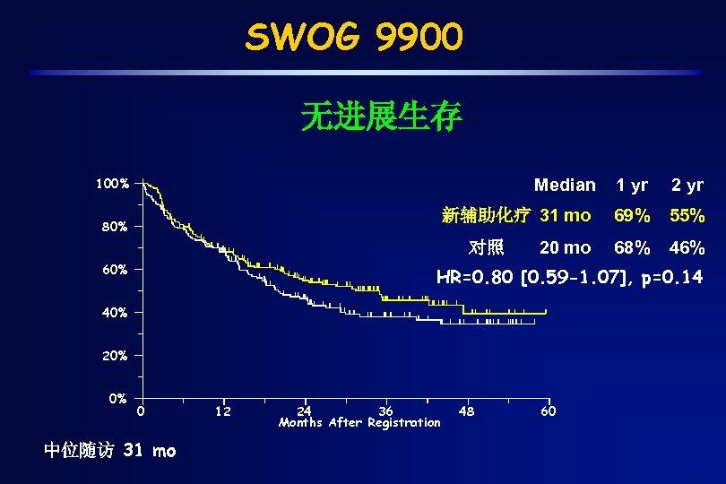SWOG 9900 无进展生存 100% Median 2 yr 新辅助化疗 31 mo 80% 1 yr 69%