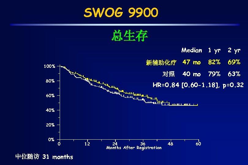SWOG 9900 总生存 Median 1 yr 新辅助化疗 47 mo 100% 82% 69% 40 mo