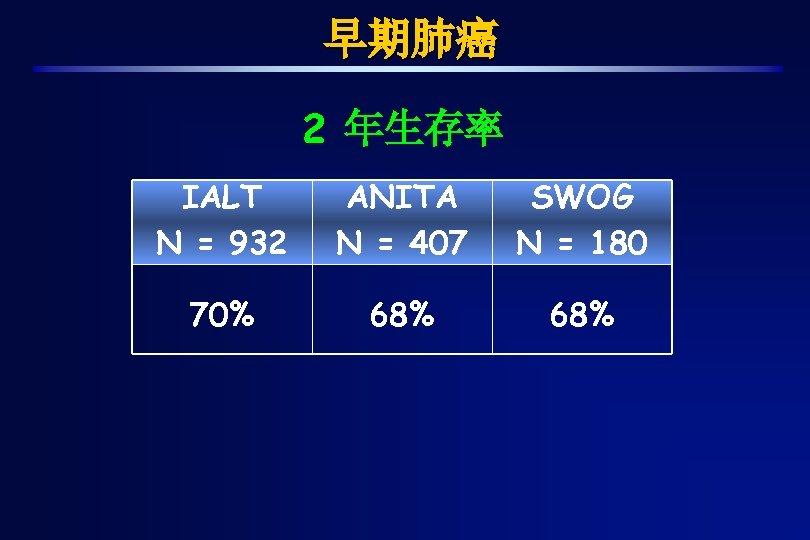 早期肺癌 2 年生存率 IALT N = 932 ANITA N = 407 SWOG N =