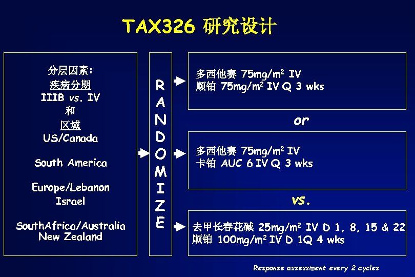 TAX 326 研究设计 分层因素: 疾病分期 IIIB vs. IV 和 区域 US/Canada South America Europe/Lebanon
