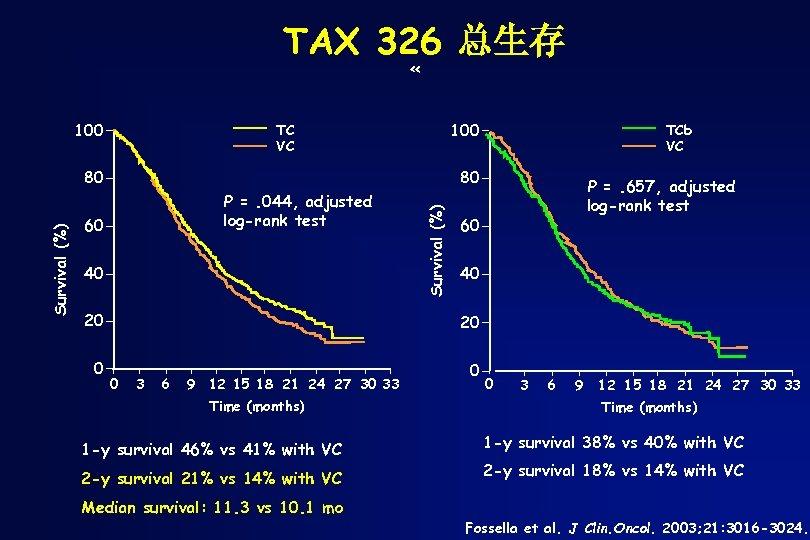 TAX 326 总生存 « 100 TC VC 80 P =. 044, adjusted log-rank test